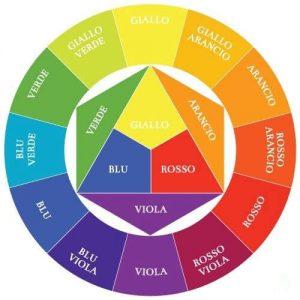 il cerchio del colore di itten
