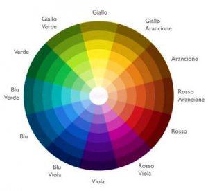 l'abbinamento dei colori con itten
